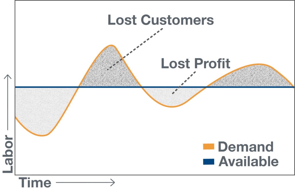 Maximize profit and lose customers
