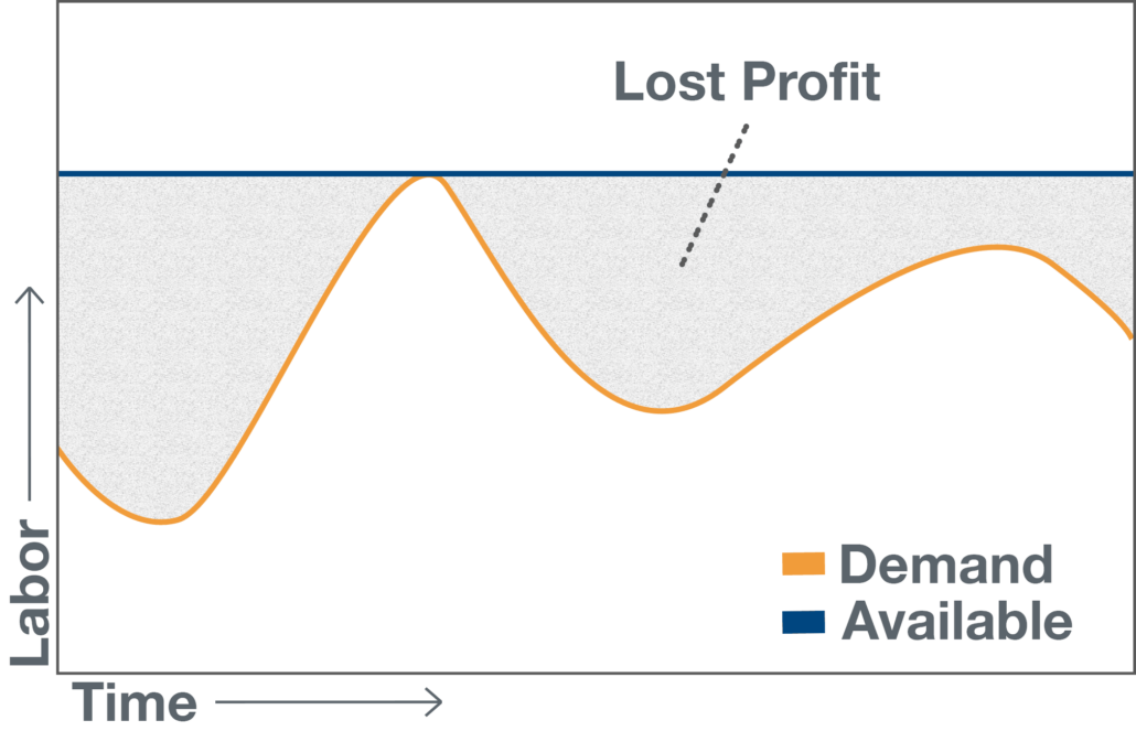 Graph of lost profit to maximized customer service